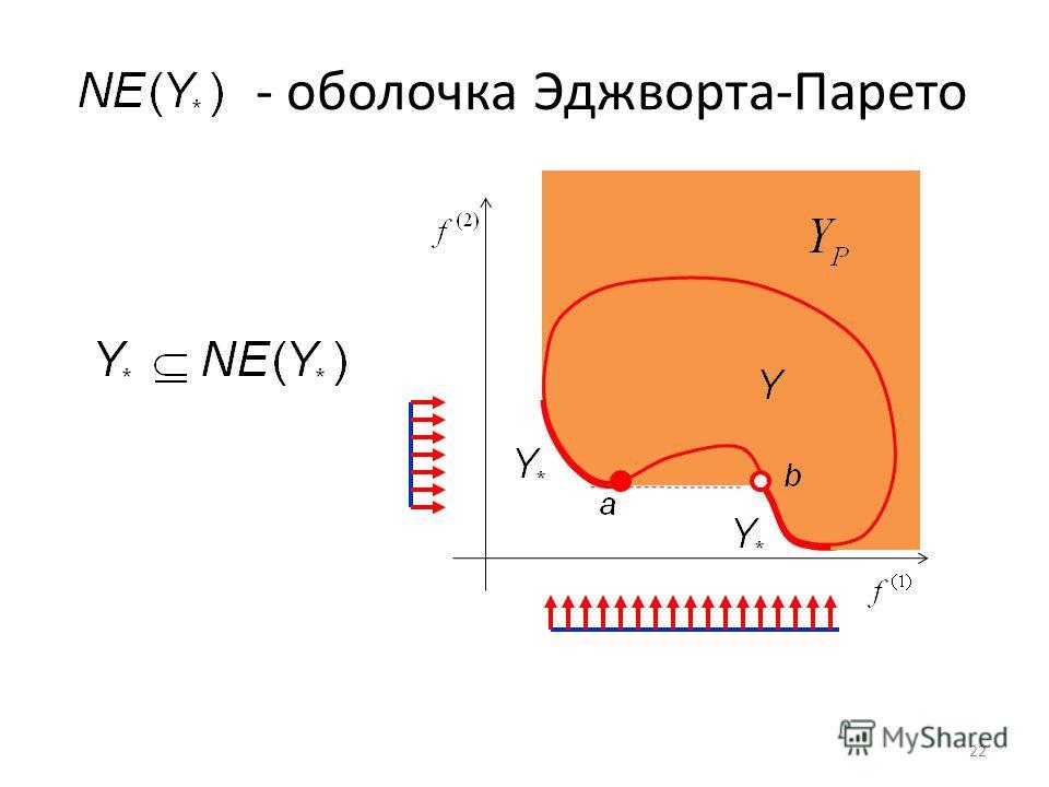 - оболочка Эджворта-Парето 22