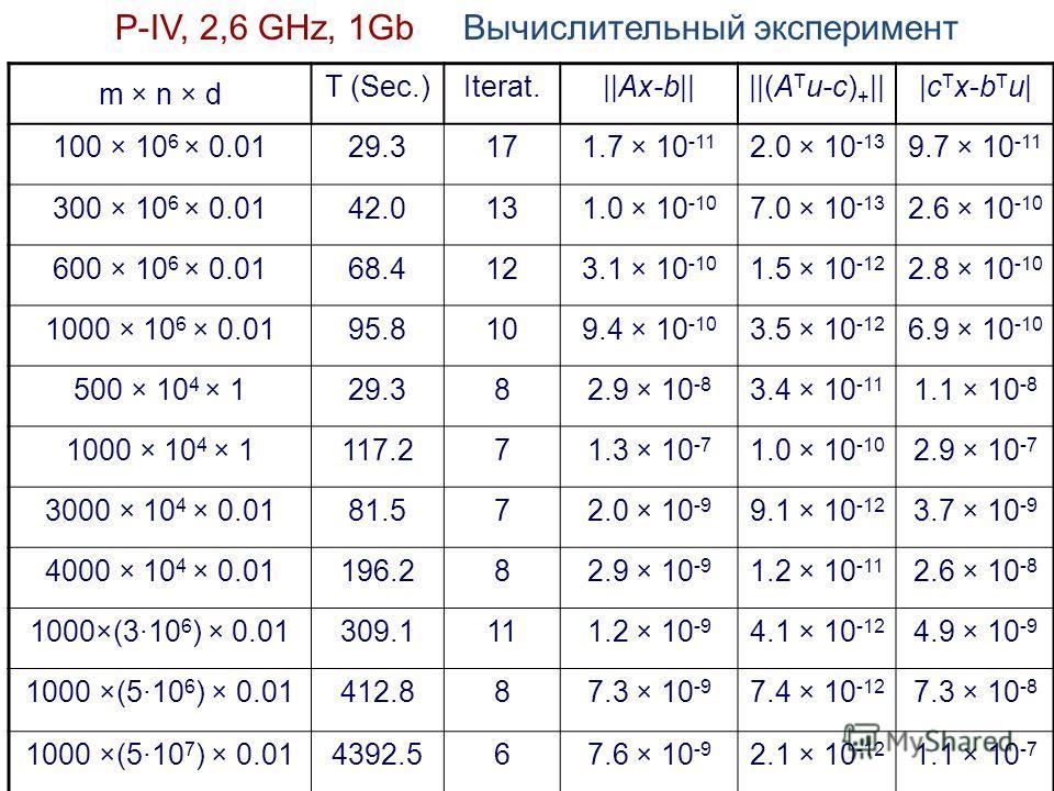 P-IV, 2,6 GHz, 1Gb Вычислительный эксперимент m × n × d T (Sec.)Iterat.||Ax-b||||(A T u-c) + |||cTx-bTu||cTx-bTu| 100 × 10 6 × 0.0129.3171.7 × 10 -11 2.0 × 10 -13 9.7 × 10 -11 300 × 10 6 × 0.0142.0131.0 × 10 -10 7.0 × 10 -13 2.6 × 10 -10 600 × 10 6 ×