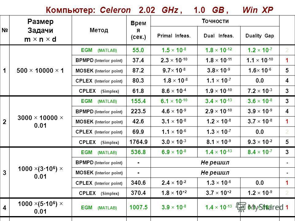 Компьютер: Celeron 2.02 GHz, 1.0 GB, Win XP Размер Задачи m × n × d Метод Врем я (сек.) Точности Primal Infeas.Dual Infeas.Duality Gap 1500 × 10000 × 1 EGM (MATLAB) 55.01.5 × 10 -8 1.8 × 10 -12 1.2 × 10 -7 2 BPMPD (Interior point) 37.42.3 × 10 -10 1.