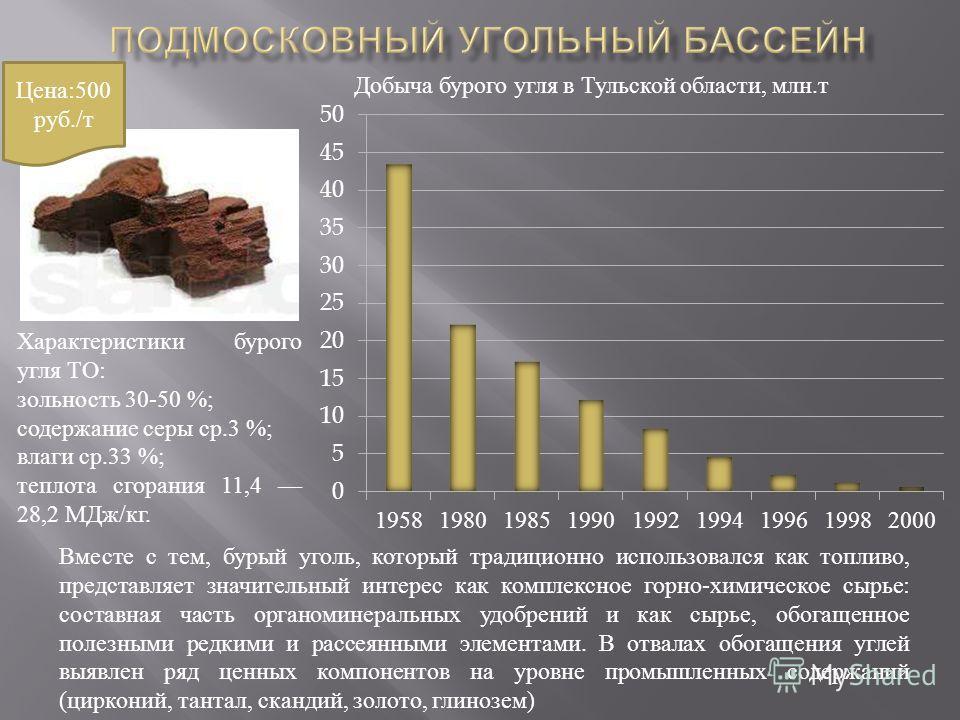 Добыча бурого угля в Тульской области, млн. т Характеристики бурого угля ТО : зольность 30-50 %; содержание серы ср.3 %; влаги ср.33 %; теплота сгорания 11,4 28,2 МДж / кг. Вместе с тем, бурый уголь, который традиционно использовался как топливо, пре
