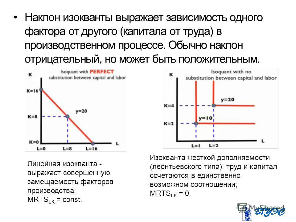 Наклон изокванты выражает зависимость одного фактора от другого (капитала от труда) в производственном процессе. Обычно наклон отрицательный, но может быть положительным. Линейная изокванта - выражает совершенную замещаемость факторов производства; M