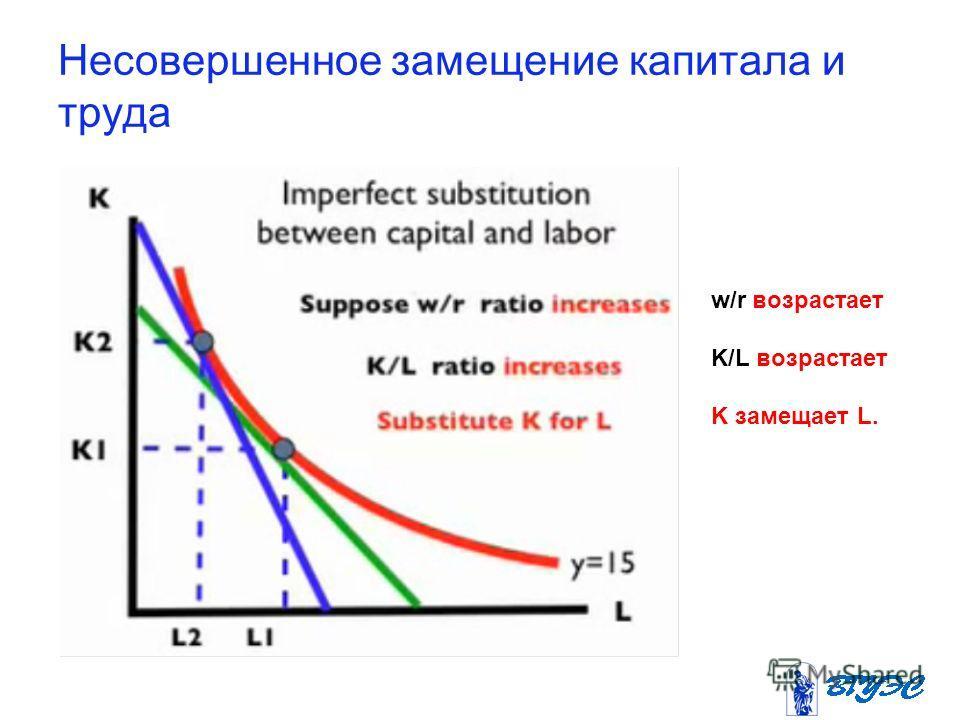 Несовершенное замещение капитала и труда w/r возрастает K/L возрастает K замещает L.