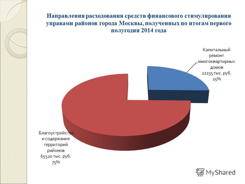 Направления расходования средств финансового стимулирования управами районов города Москвы, полученных по итогам первого полугодия 2014 года
