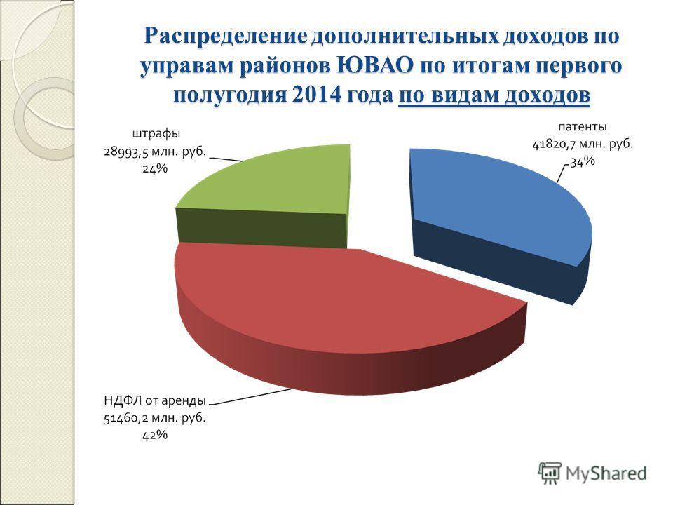Распределение дополнительных доходов по управам районов ЮВАО по итогам первого полугодия 2014 года по видам доходов