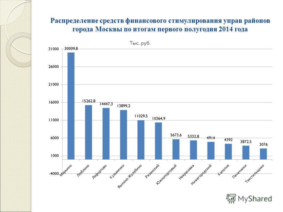 Распределение средств финансового стимулирования управ районов города Москвы по итогам первого полугодия 2014 года Тыс. руб.