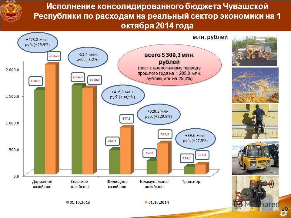 Исполнение консолидированного бюджета Чувашской Республики по расходам на реальный сектор экономики на 1 октября 2014 года 1582,5 2056,3 1664,3 1610,9 460,7 877,5 252,6 580,8 144,2 183,8 +416,8 млн. руб. (+90,5%) -53,4 млн. руб. (-3,2%) +473,8 млн. р