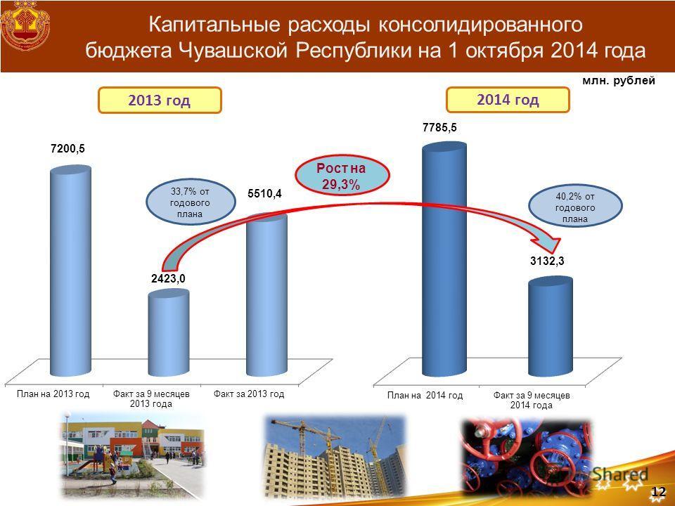 Капитальные расходы консолидированного бюджета Чувашской Республики на 1 октября 2014 года 2014 год млн. рублей 2013 год Рост на 29,3% 12