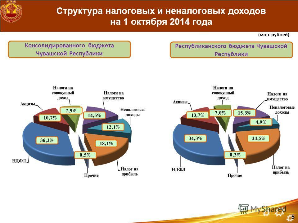 Структура налоговых и неналоговых доходов на 1 октября 2014 года Консолидированного бюджета Чувашской Республики Республиканского бюджета Чувашской Республики (млн. рублей) 5
