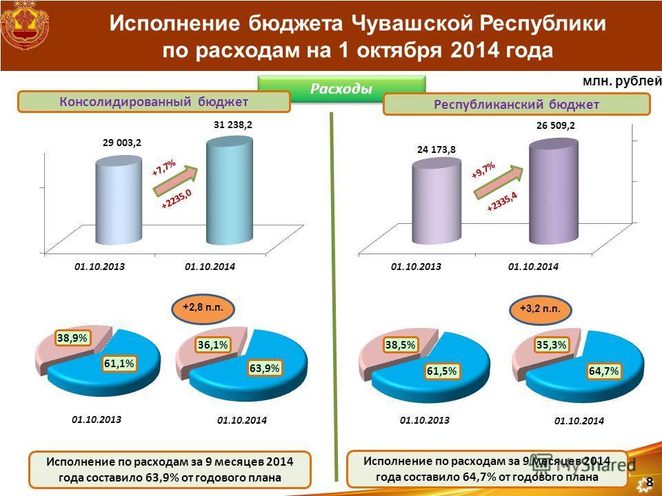Исполнение бюджета Чувашской Республики по расходам на 1 октября 2014 года Расходы Консолидированный бюджет Республиканский бюджет Исполнение по расходам за 9 месяцев 2014 года составило 63,9% от годового плана Исполнение по расходам за 9 месяцев 201