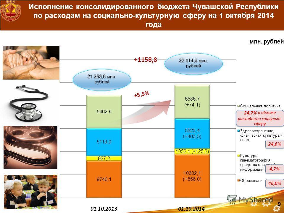 Исполнение консолидированного бюджета Чувашской Республики по расходам на социально-культурную сферу на 1 октября 2014 года 9 24,7% в объеме расходов на соцкульт- сферу 46,0% 4,7% 24,6%