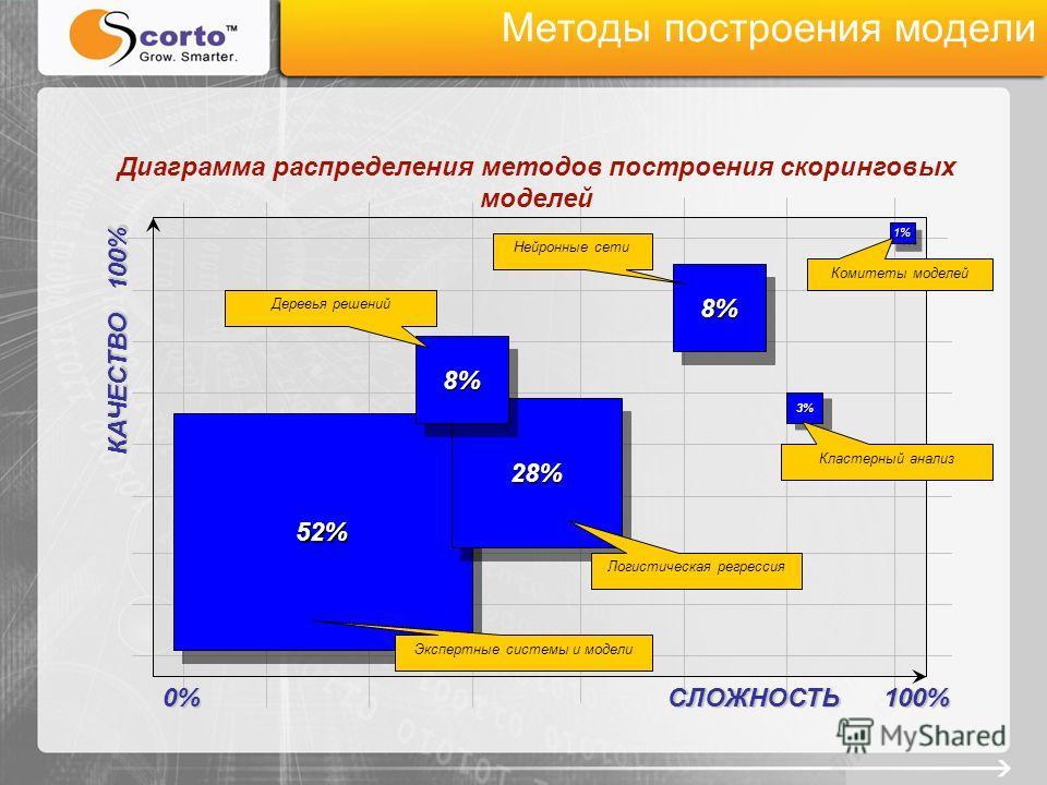 Методы построения модели Диаграмма распределения методов построения скоринговых моделей 52%52% 28%28% 8%8% 8%8% 3%3% 1%1% СЛОЖНОСТЬ 100% КАЧЕСТВО 100% 0% Экспертные системы и модели Логистическая регрессия Деревья решений Нейронные сети Кластерный ан