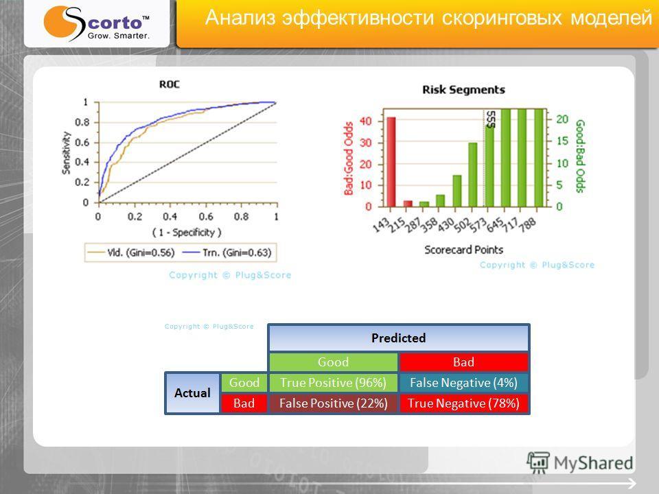 Анализ эффективности скоринговых моделей