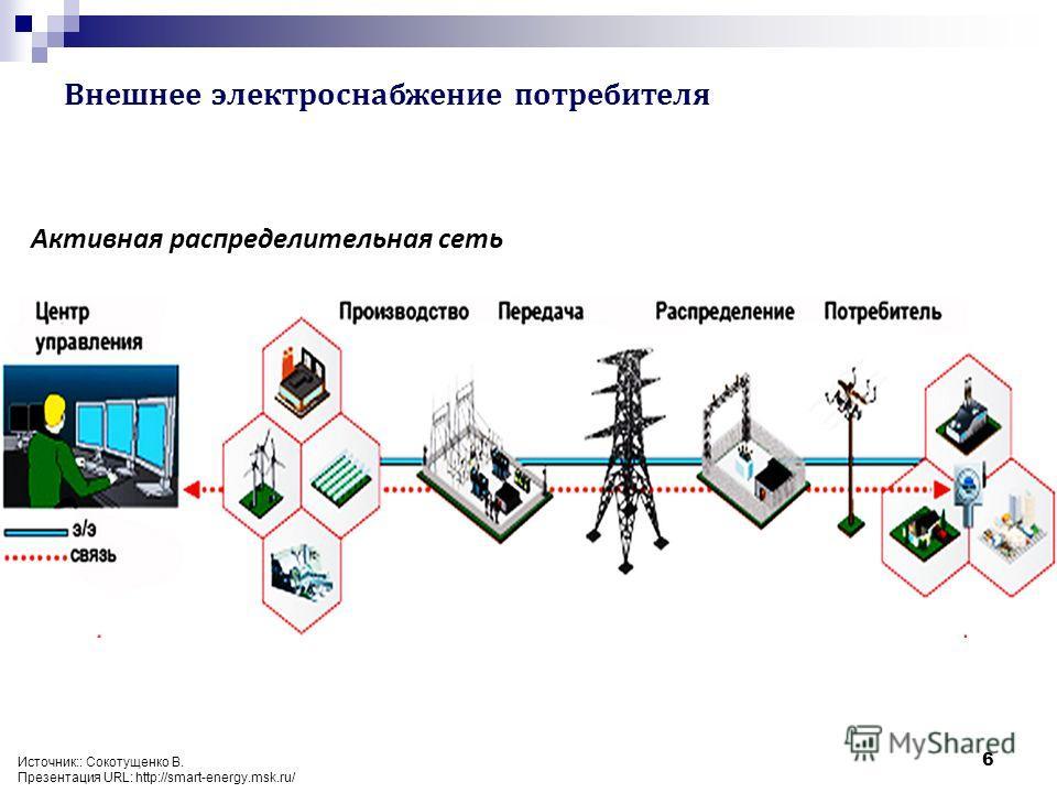 Внешнее электроснабжение потребителя 6 Активная распределительная сеть Источник:: Сокотущенко В. Презентация URL: http://smart-energy.msk.ru/