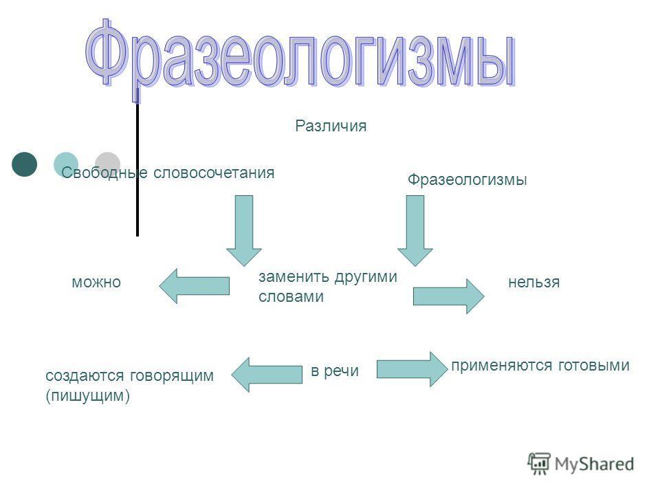 Различия Свободные словосочетания Фразеологизмы заменить другими словами можнонельзя в речи создаются говорящим (пишущим) применяются готовыми