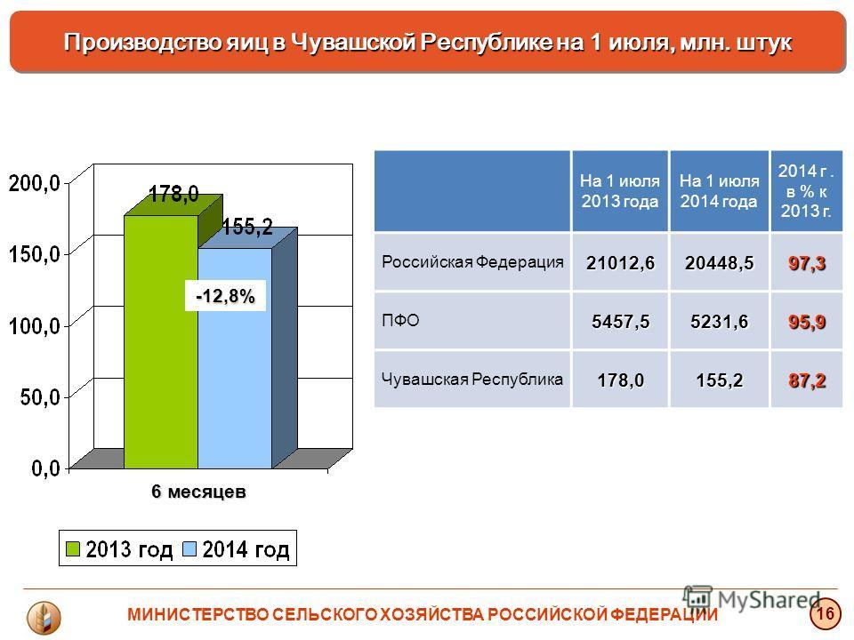 Производство яиц в Чувашской Республике на 1 июля, млн. штук 16 МИНИСТЕРСТВО СЕЛЬСКОГО ХОЗЯЙСТВА РОССИЙСКОЙ ФЕДЕРАЦИИ На 1 июля 2013 года На 1 июля 2014 года 2014 г. в % к 2013 г. Российская Федерация 21012,620448,597,3 ПФО5457,55231,695,9 Чувашская