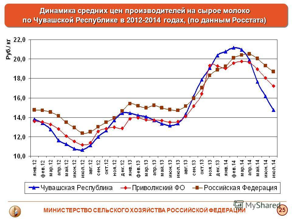 Руб./ кг 25 Динамика средних цен производителей на сырое молоко по Чувашской Республике в 2012-2014 годах, (по данным Росстата) Динамика средних цен производителей на сырое молоко по Чувашской Республике в 2012-2014 годах, (по данным Росстата) МИНИСТ