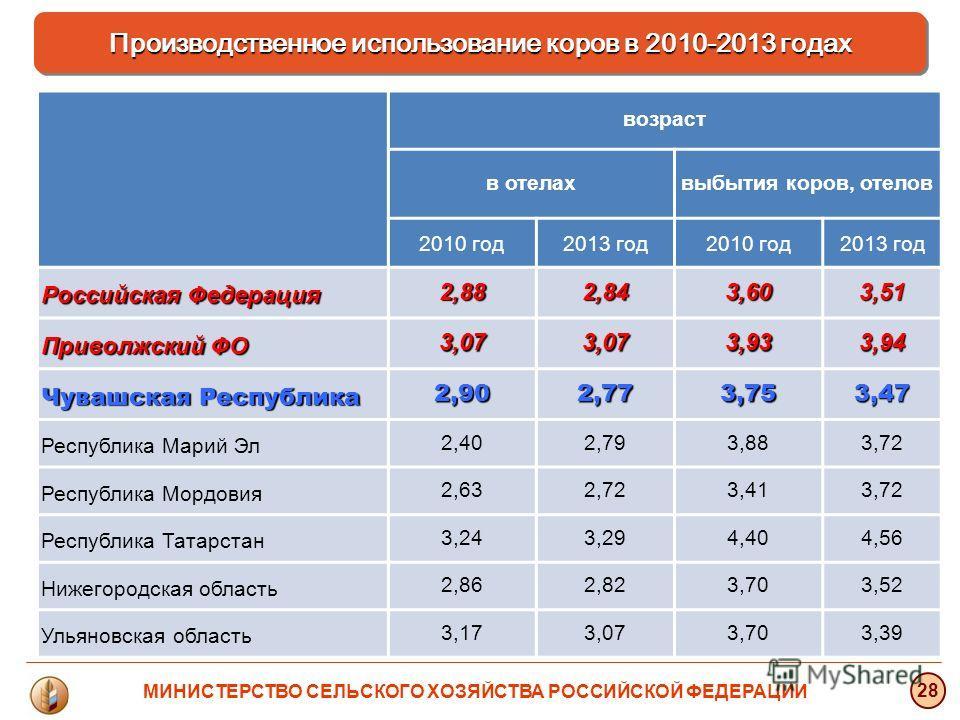 Производственное использование коров в 2010-2013 годах 28 МИНИСТЕРСТВО СЕЛЬСКОГО ХОЗЯЙСТВА РОССИЙСКОЙ ФЕДЕРАЦИИ возраст в отелахвыбытия коров, отелов 2010 год 2013 год 2010 год 2013 год Российская Федерация 2,882,843,603,51 Приволжский ФО 3,073,073,9