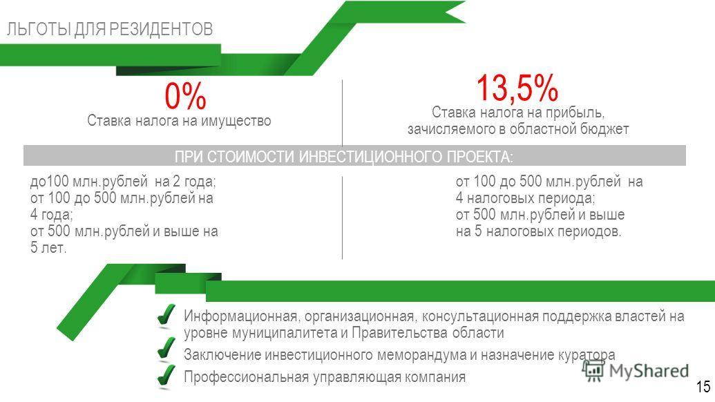 ЛЬГОТЫ ДЛЯ РЕЗИДЕНТОВ 0% Ставка налога на имущество до 100 млн.рублей на 2 года; от 100 до 500 млн.рублей на 4 года; от 500 млн.рублей и выше на 5 лет. 13,5% Ставка налога на прибыль, зачисляемого в областной бюджет от 100 до 500 млн.рублей на 4 нало