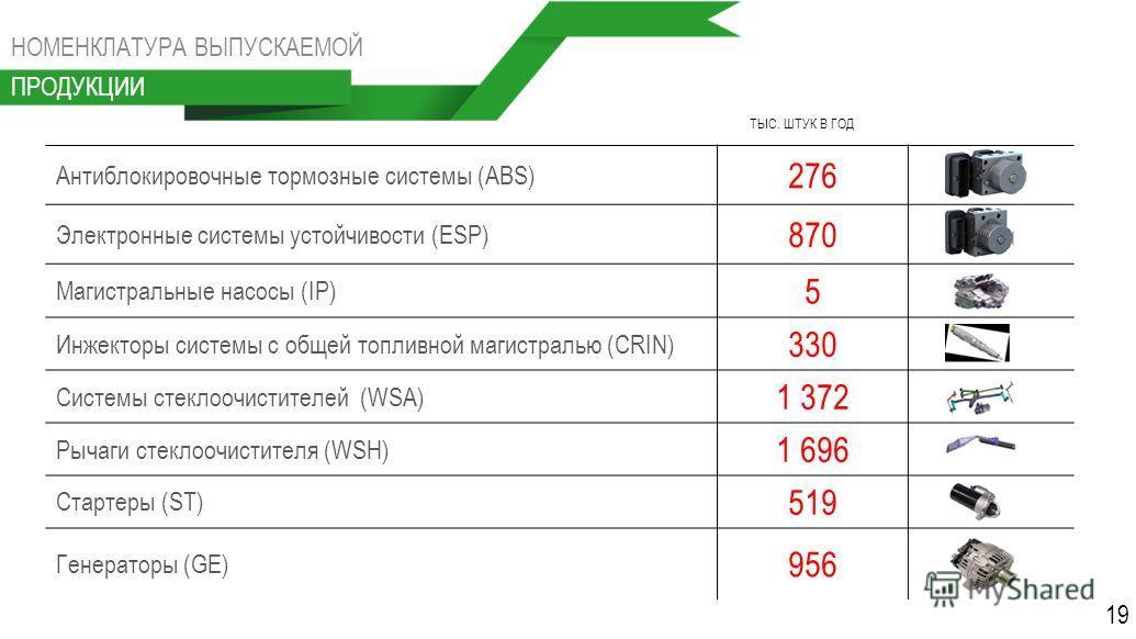 Антиблокировочные тормозные системы (ABS) 276 Электронные системы устойчивости (ESP) 870 Магистральные насосы (IP) 5 Инжекторы системы с общей топливной магистралью (CRIN) 330 Системы стеклоочистителей (WSA) 1 372 Рычаги стеклоочистителя (WSH) 1 696