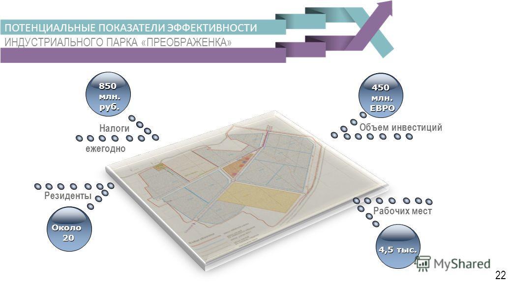 450 млн.ЕВРО Объем инвестиций 4,5 тыс. Рабочих мест 850 млн.руб. Налоги ПОТЕНЦИАЛЬНЫЕ ПОКАЗАТЕЛИ ЭФФЕКТИВНОСТИ ИНДУСТРИАЛЬНОГО ПАРКА «ПРЕОБРАЖЕНКА» Резиденты Около 20 ежегодно 22