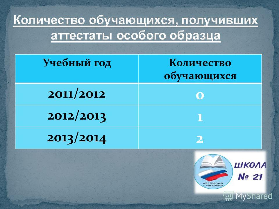 Учебный год Количество обучающихся 2011/2012 0 2012/2013 1 2013/2014 2