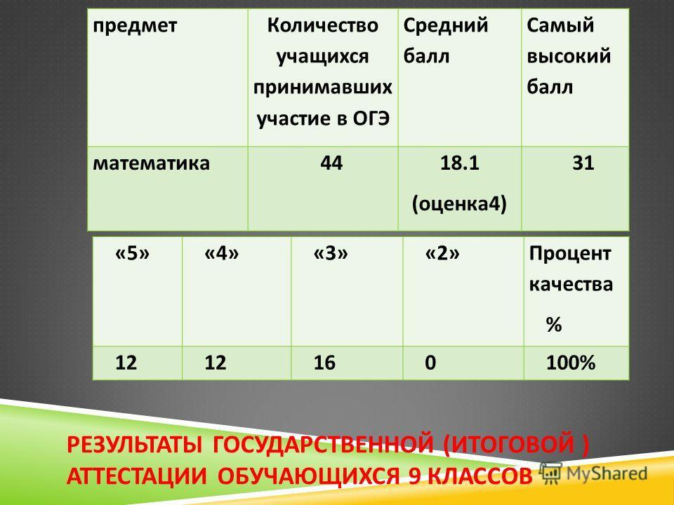 РЕЗУЛЬТАТЫ ГОСУДАРСТВЕННОЙ ( ИТОГОВОЙ ) АТТЕСТАЦИИ ОБУЧАЮЩИХСЯ 9 КЛАССОВ предмет Количество учащихся принимавших участие в ОГЭ Средний балл Самый высокий балл математика 4418.1 ( оценка 4) 31 «5»«4»«3»«2» Процент качества % 12 160100%