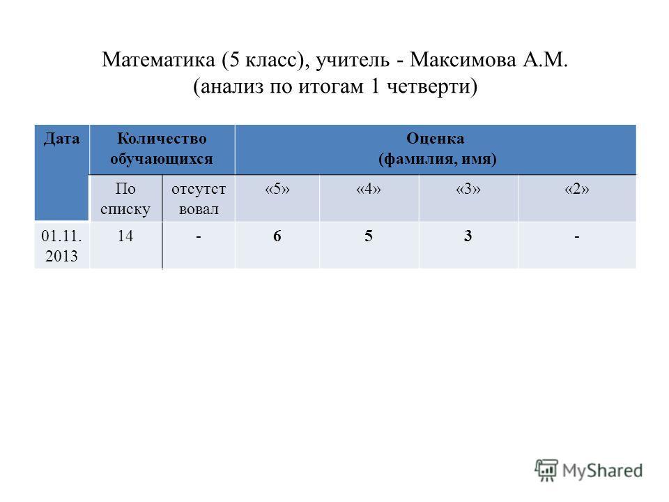 Математика (5 класс), учитель - Максимова А.М. (анализ по итогам 1 четверти) Дата Количество обучающихся Оценка (фамилия, имя) По списку отсутст вовал «5»«4»«3»«2» 01.11. 2013 14-653-