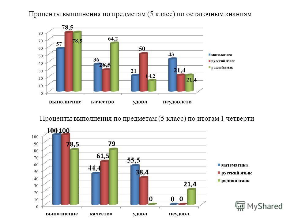 Проценты выполнения по предметам (5 класс) по остаточным знаниям Проценты выполнения по предметам (5 класс) по итогам 1 четверти