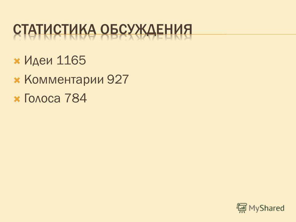 Идеи 1165 Комментарии 927 Голоса 784