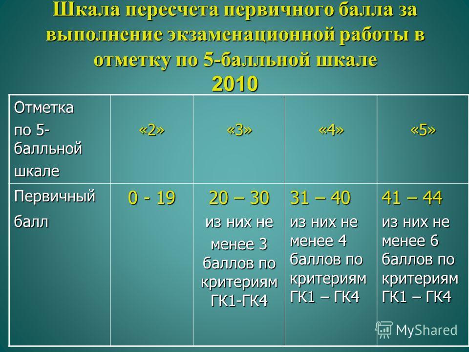 Шкала пересчета первичного балла за выполнение экзаменационной работы в отметку по 5-балльной шкале 2010 Отметка по 5- балльной шкале«2»«3»«4»«5» Первичныйбалл 0 - 19 20 – 30 из них не менее 3 баллов по критериям ГК1-ГК4 31 – 40 из них не менее 4 бал