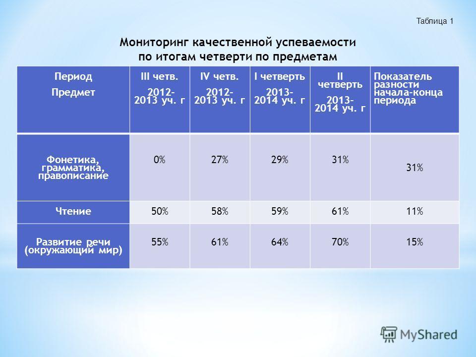 Период Предмет III четв. 2012- 2013 уч. г IV четв. 2012- 2013 уч. г I четверть 2013- 2014 уч. г II четверть 2013- 2014 уч. г Показатель разности начала-конца периода Фонетика, грамматика, правописание 0%27%29%31% Чтение 50%58%59%61%11% Развитие речи