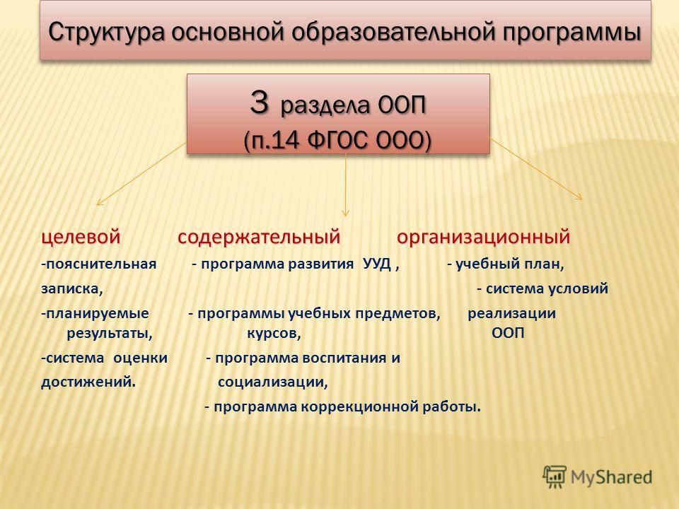 Структура основной образовательной программы 3 раздела ООП (п.14 ФГОС ООО) 3 раздела ООП (п.14 ФГОС ООО) целевой содержательный организационный -пояснительная - программа развития УУД, - учебный план, записка, - система условий -планируемые - програм