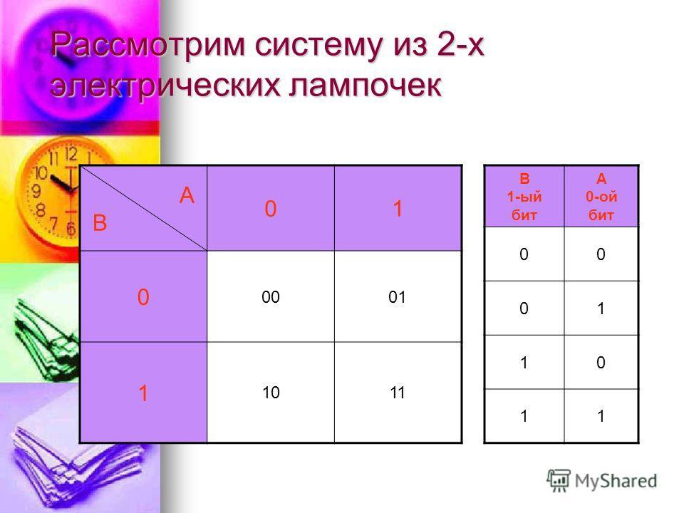 Рассмотрим систему из 2-х электрических лампочек 00 1. 01 2. 10 3. 11 4. А B В системе из 2-х лампочек 2 бита информации. I=2N=4 Лампочка А горит? (да/нет) Лампочка B горит? (да/нет)