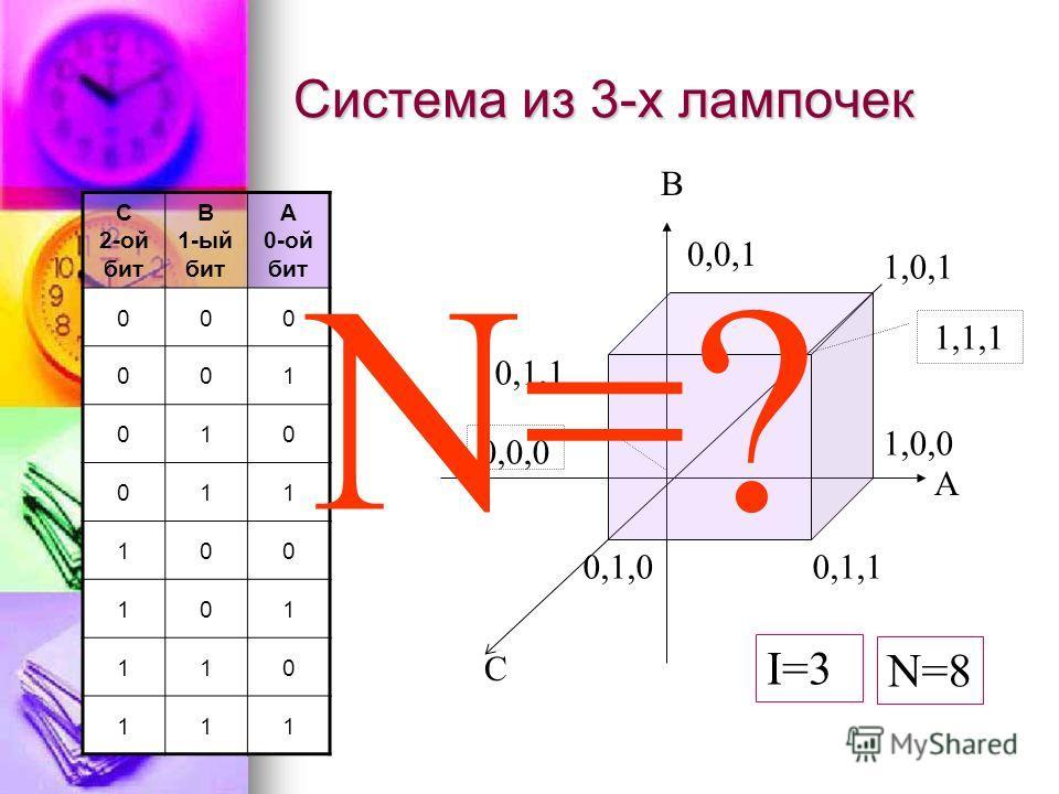 Рассмотрим систему из 2-х электрических лампочек A B 01 0 0001 1 1011 B 1-ый бит A 0-ой бит 00 01 10 11
