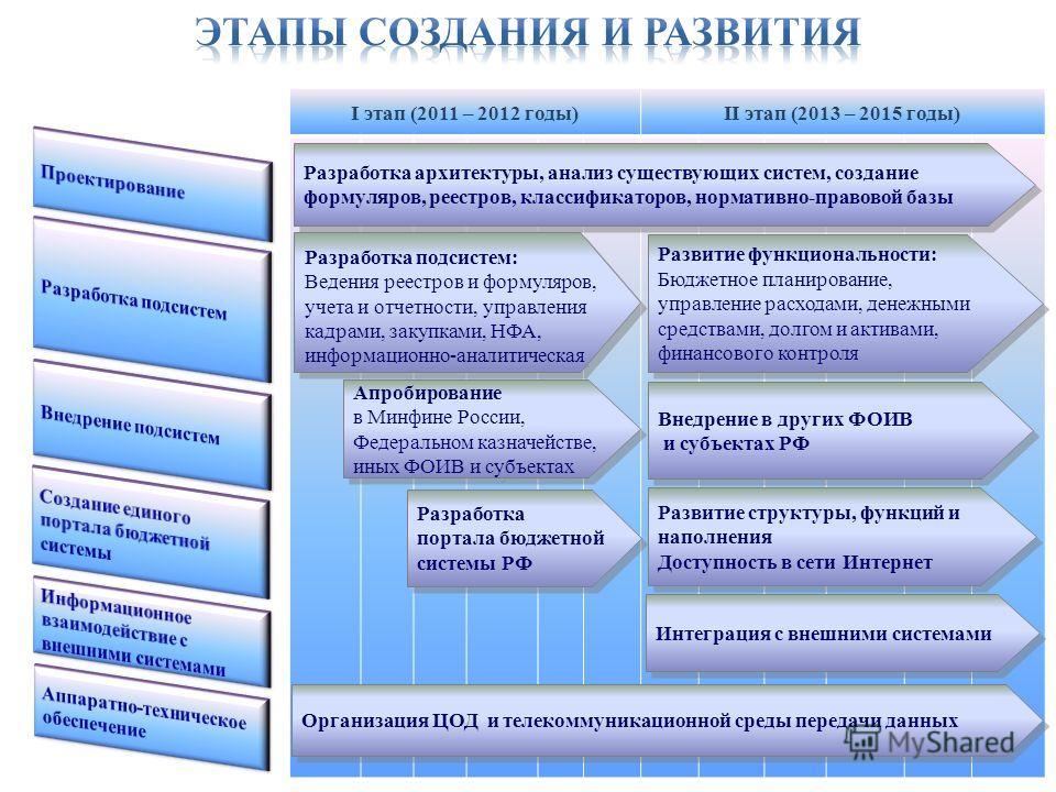 I этап (2011 – 2012 годы)II этап (2013 – 2015 годы) Разработка архитектуры, анализ существующих систем, создание формуляров, реестров, классификаторов, нормативно-правовой базы Развитие структуры, функций и наполнения Доступность в сети Интернет Разв