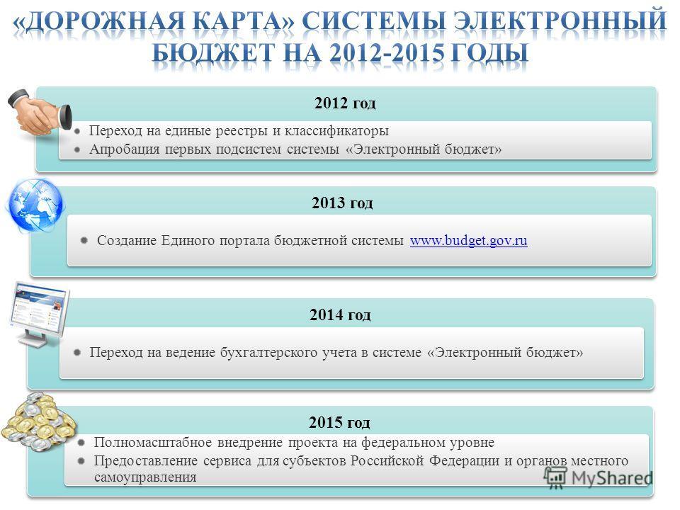 9 2012 год Переход на единые реестры и классификаторы Апробация первых подсистем системы «Электронный бюджет» Переход на единые реестры и классификаторы Апробация первых подсистем системы «Электронный бюджет» 2013 год Создание Единого портала бюджетн