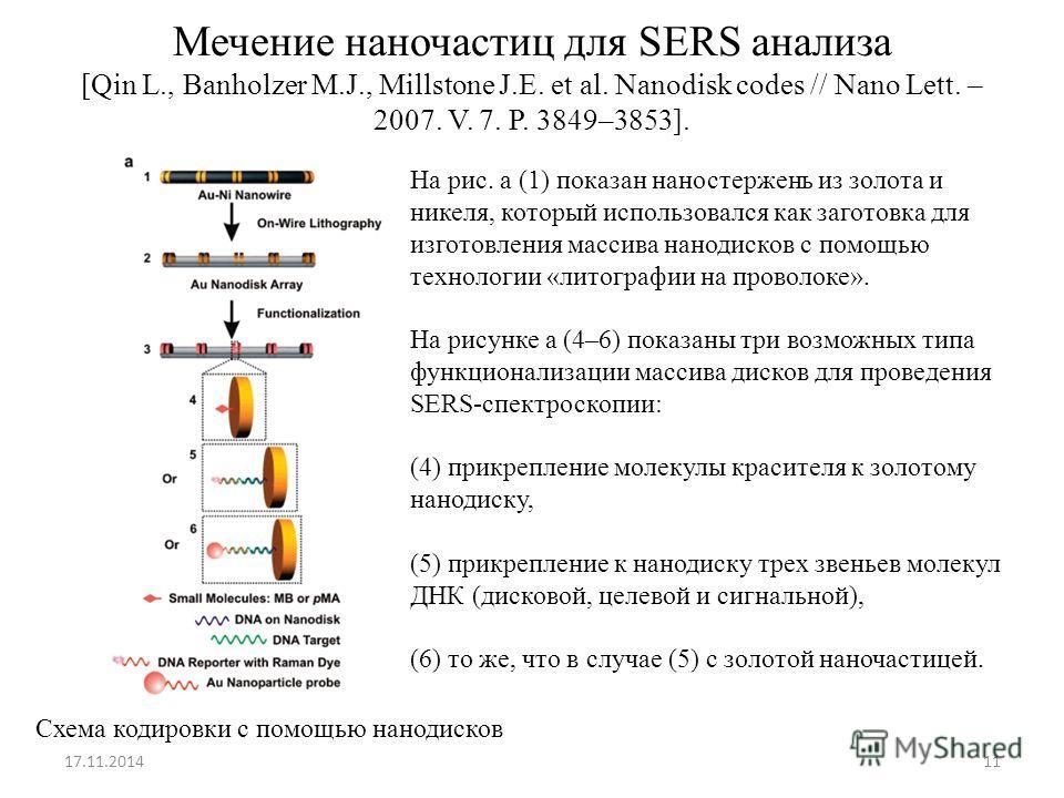 Мечение наночастиц для SERS анализа [Qin L., Banholzer M.J., Millstone J.E. et al. Nanodisk codes // Nano Lett. – 2007. V. 7. P. 3849–3853]. 17.11.201411 Схема кодировки с помощью нанодисков На рис. а (1) показан наностержень из золота и никеля, кото