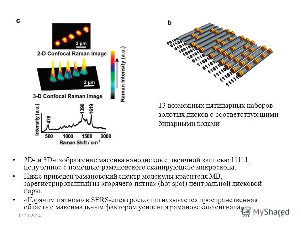 2D- и 3D-изображение массива нанодисков с двоичной записью 11111, полученное с помощью рамановского сканирующего микроскопа. Ниже приведен рамановский спектр молекулы красителя MB, зарегистрированный из «горячего пятна» (hot spot) центральной дисково