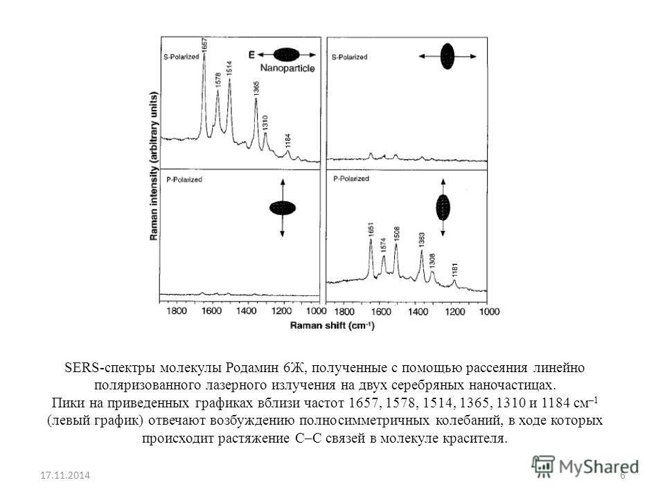 SERS-спектры молекулы Родамин 6Ж, полученные с помощью рассеяния линейно поляризованного лазерного излучения на двух серебряных наночастицах. Пики на приведенных графиках вблизи частот 1657, 1578, 1514, 1365, 1310 и 1184 см –1 (левый график) отвечают