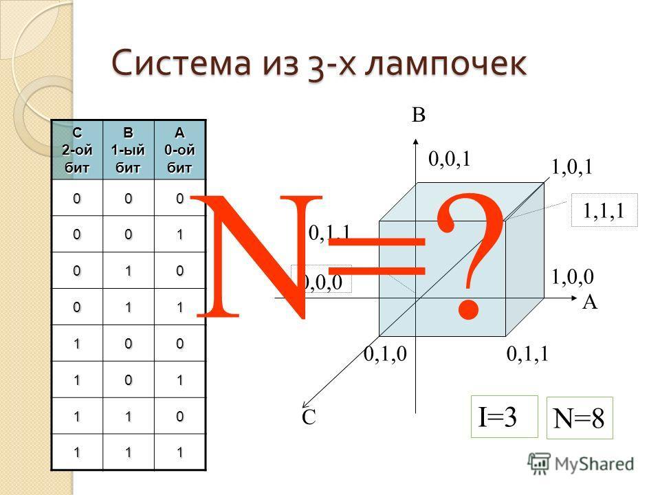 Рассмотрим систему из 2- х электрических лампочек AB01 00001 11011 B 1-ый бит A 0-ой бит 00 01 10 11