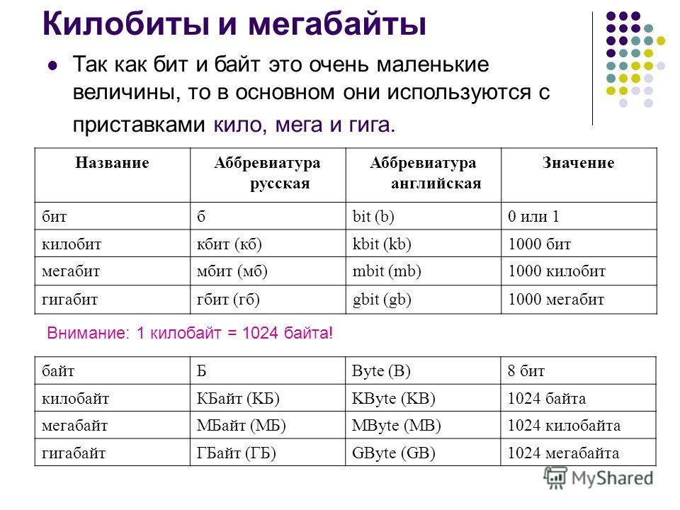Килобиты и мегабайты Название Аббревиатура русская Аббревиатура английская Значение битбbit (b)0 или 1 килобиткбит (кб)kbit (kb)1000 бит мегабитмбит (мб)mbit (mb)1000 килобит гигабитгбит (гб)gbit (gb)1000 мегабит Так как бит и байт это очень маленьки