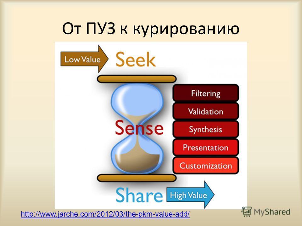 От ПУЗ к курированию http://www.jarche.com/2012/03/the-pkm-value-add/