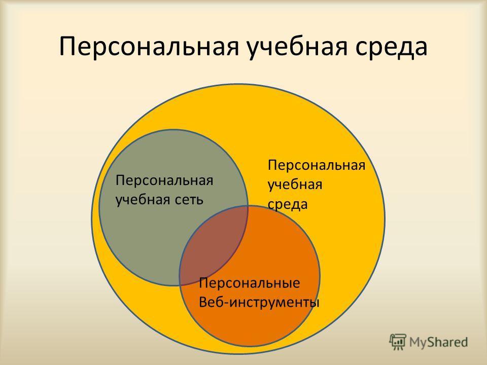 Персональная учебная среда Персональная учебная сеть Персональные Веб-инструменты