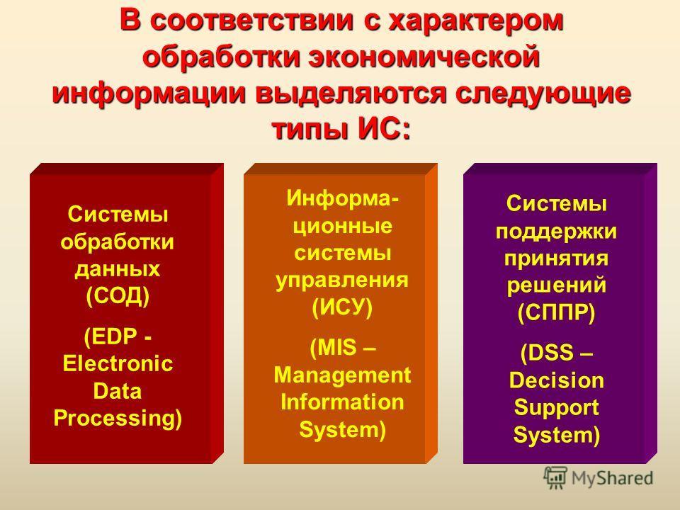 В соответствии с характером обработки экономической информации выделяются следующие типы ИС: Системы обработки данных (СОД) (EDP - Electronic Data Processing) Информа- ционные системы управления (ИСУ) (MIS – Management Information System) Системы под