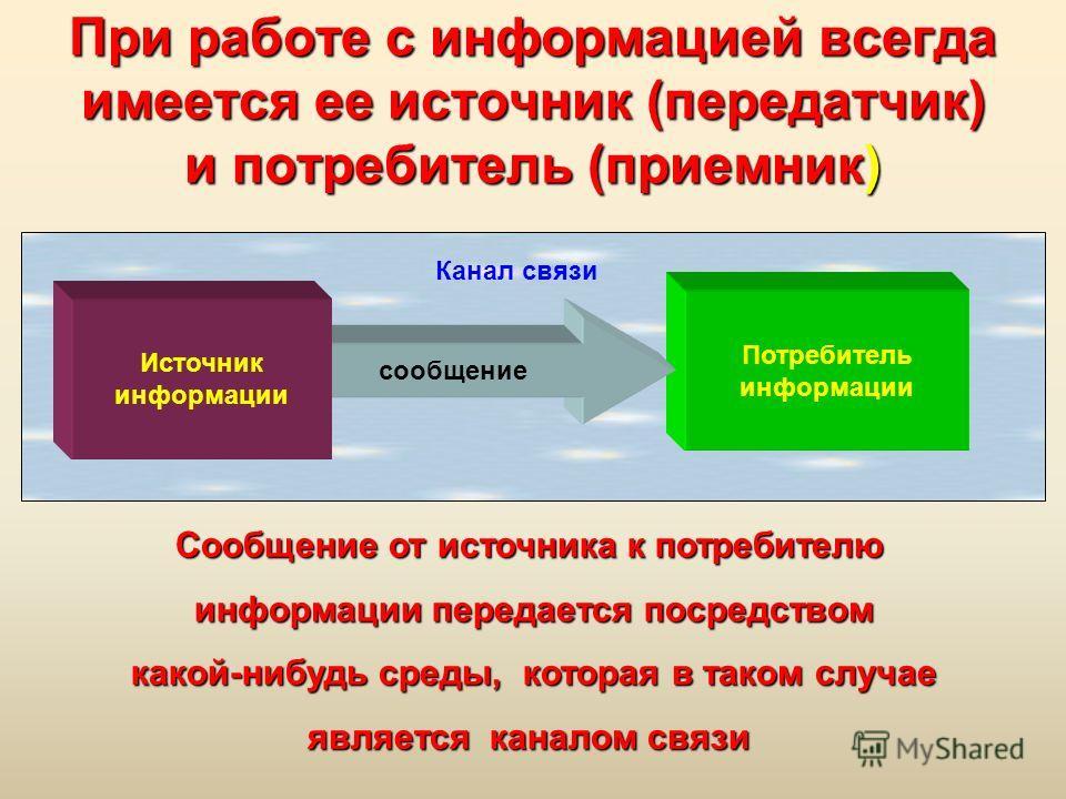 При работе с информацией всегда имеется ее источник (передатчик) и потребитель (приемник) Потребитель информации Канал связи Источник информации сообщение Сообщение от источника к потребителю информации передается посредством информации передается по