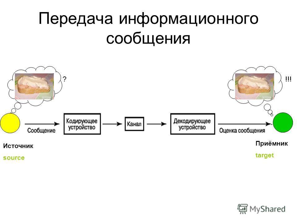 Передача информационного сообщения Источник source Приёмник target ?!!!
