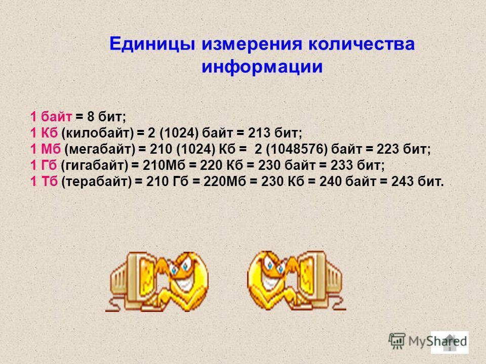 Единицы измерения количества информации 1 байт = 8 бит; 1 Кб (килобайт) = 2 (1024) байт = 213 бит; 1 Мб (мегабайт) = 210 (1024) Кб = 2 (1048576) байт = 223 бит; 1 Гб (гигабайт) = 210Мб = 220 Кб = 230 байт = 233 бит; 1 Тб (терабайт) = 210 Гб = 220Мб =