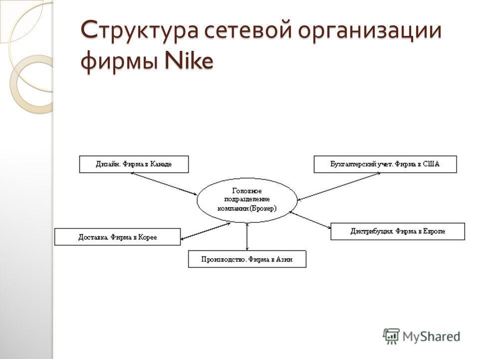 C труктура сетевой организации фирмы Nike