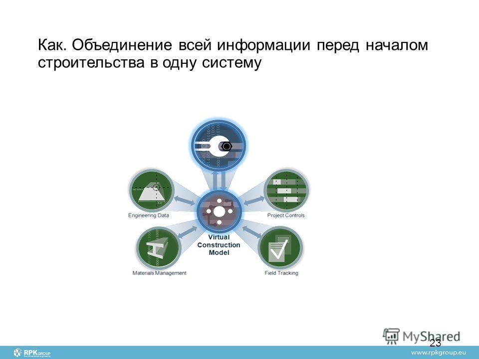 Как. Объединение всей информации перед началом строительства в одну систему 23