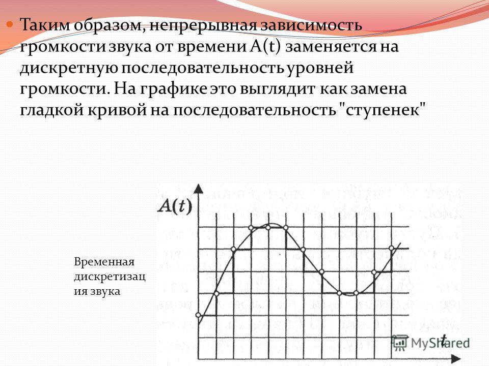 Таким образом, непрерывная зависимость громкости звука от времени A(t) заменяется на дискретную последовательность уровней громкости. На графике это выглядит как замена гладкой кривой на последовательность ступенек Временная дискретизац ия звука